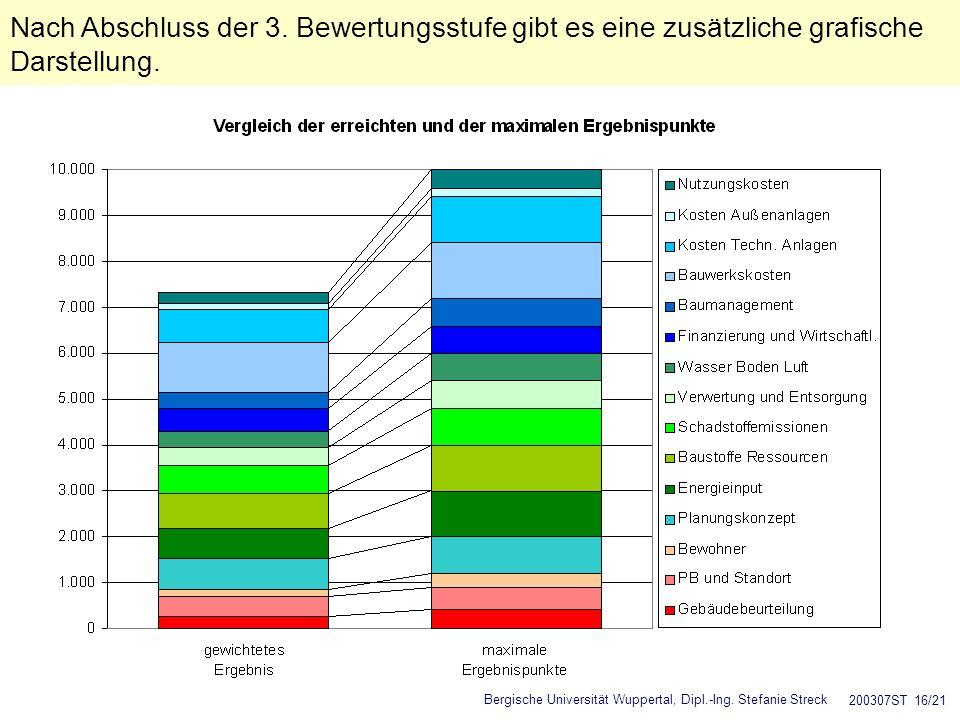 Bergische Universität Wuppertal, Dipl.-Ing. Stefanie Streck 200307ST 16/21 Nach Abschluss der 3. Bewertungsstufe gibt es eine zusätzliche grafische Da