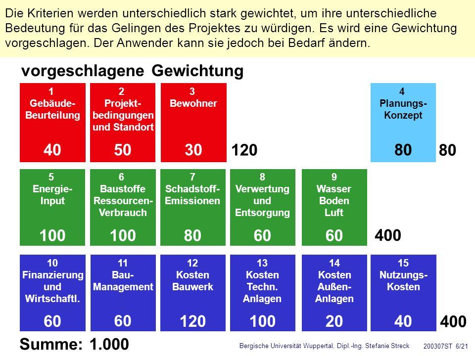 Bergische Universität Wuppertal, Dipl.-Ing. Stefanie Streck 200307ST 6/21 vorgeschlagene Gewichtung 10 Finanzierung und Wirtschaftl. 60 11 Bau- Manage