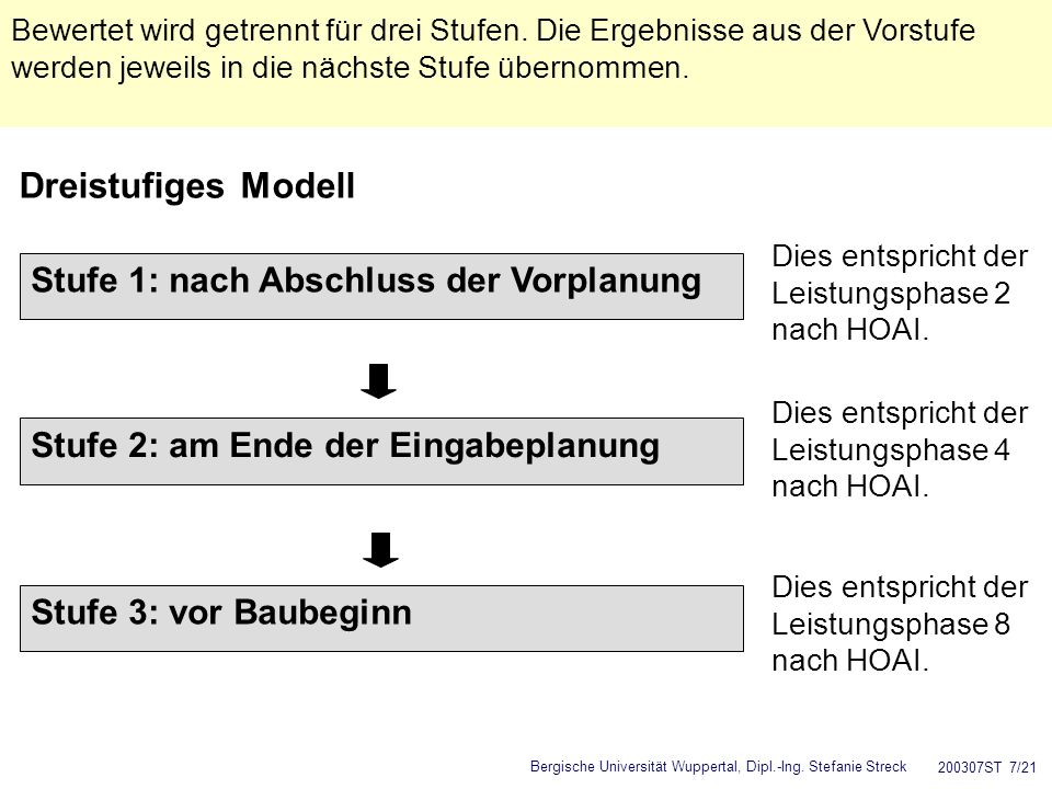 Bergische Universität Wuppertal, Dipl.-Ing. Stefanie Streck 200307ST 7/21 Dreistufiges Modell Bewertet wird getrennt für drei Stufen. Die Ergebnisse a