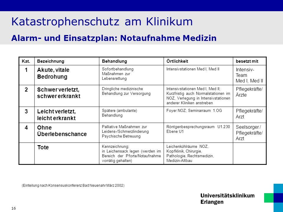 16 Katastrophenschutz am Klinikum Alarm- und Einsatzplan: Notaufnahme Medizin (Einteilung nach Konsensuskonferenz Bad Neuenahr März 2002) Kat.Bezeichn