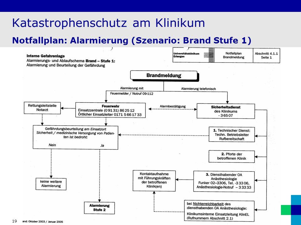 19 Katastrophenschutz am Klinikum Notfallplan: Alarmierung (Szenario: Brand Stufe 1)