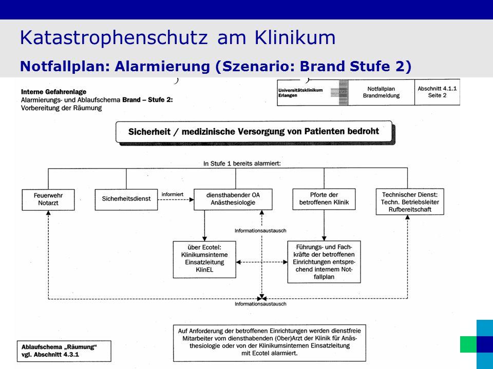20 Katastrophenschutz am Klinikum Notfallplan: Alarmierung (Szenario: Brand Stufe 2)