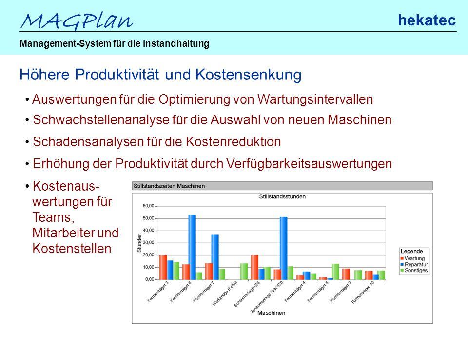 MAGPlan hekatec Management-System für die Instandhaltung Höhere Produktivität und Kostensenkung Auswertungen für die Optimierung von Wartungsintervall