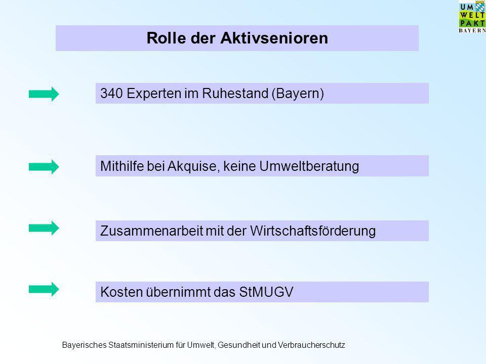 Rolle der Aktivsenioren 340 Experten im Ruhestand (Bayern) Mithilfe bei Akquise, keine Umweltberatung Zusammenarbeit mit der Wirtschaftsförderung Kost