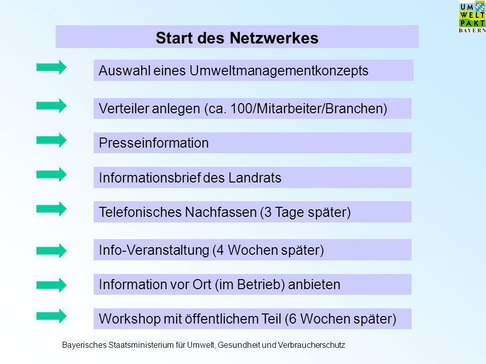 Start des Netzwerkes Auswahl eines Umweltmanagementkonzepts Verteiler anlegen (ca. 100/Mitarbeiter/Branchen) Presseinformation Informationsbrief des L