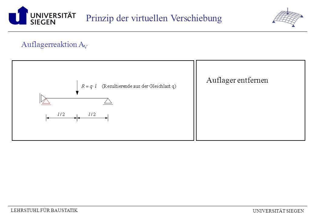 UNIVERSITÄT SIEGEN LEHRSTUHL FÜR BAUSTATIK Prinzip der virtuellen Verschiebung Biegemoment M an der Stelle x = a Die Gleichlast wird für die Bereiche links und rechts des Gelenkes getrennt betrachtet.