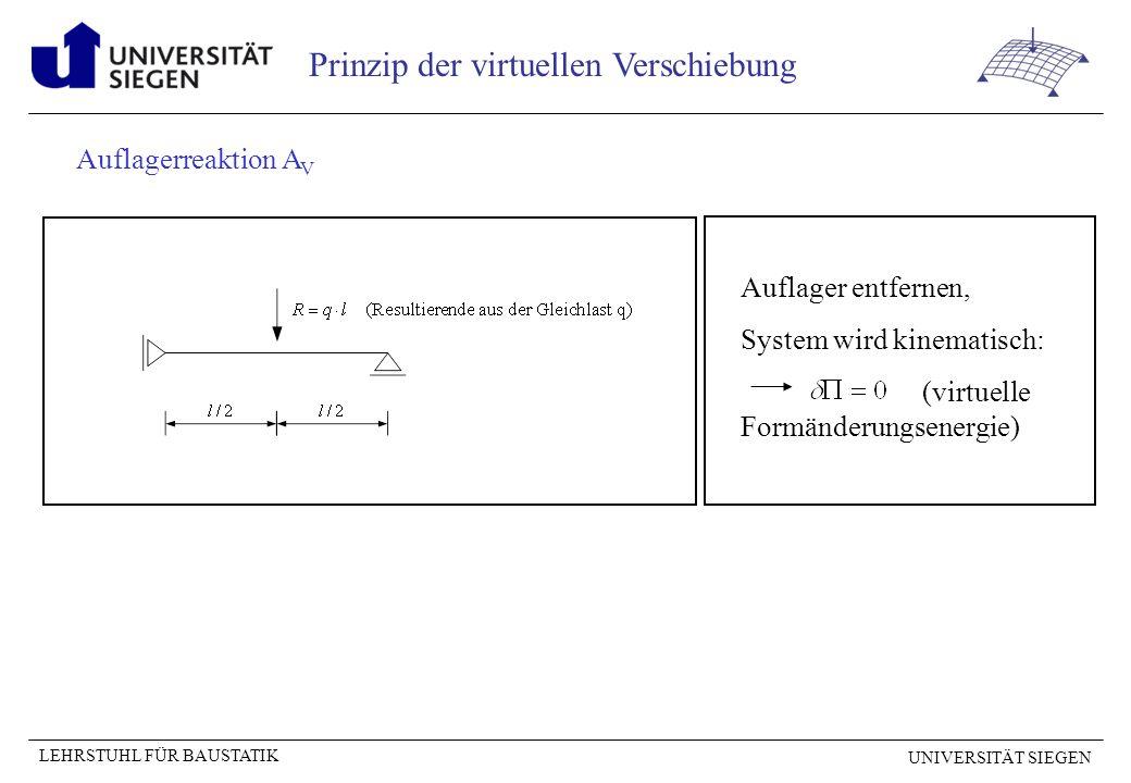 UNIVERSITÄT SIEGEN LEHRSTUHL FÜR BAUSTATIK Prinzip der virtuellen Verschiebung Biegemoment M an der Stelle x = a Aufbringen der virtuellen Verschiebungsgröße (Knick der Größe ) entgegengesetzt zur gesuchten Kraftgröße und einzeichnen der Verformungsfigur des beweglichen Systems.