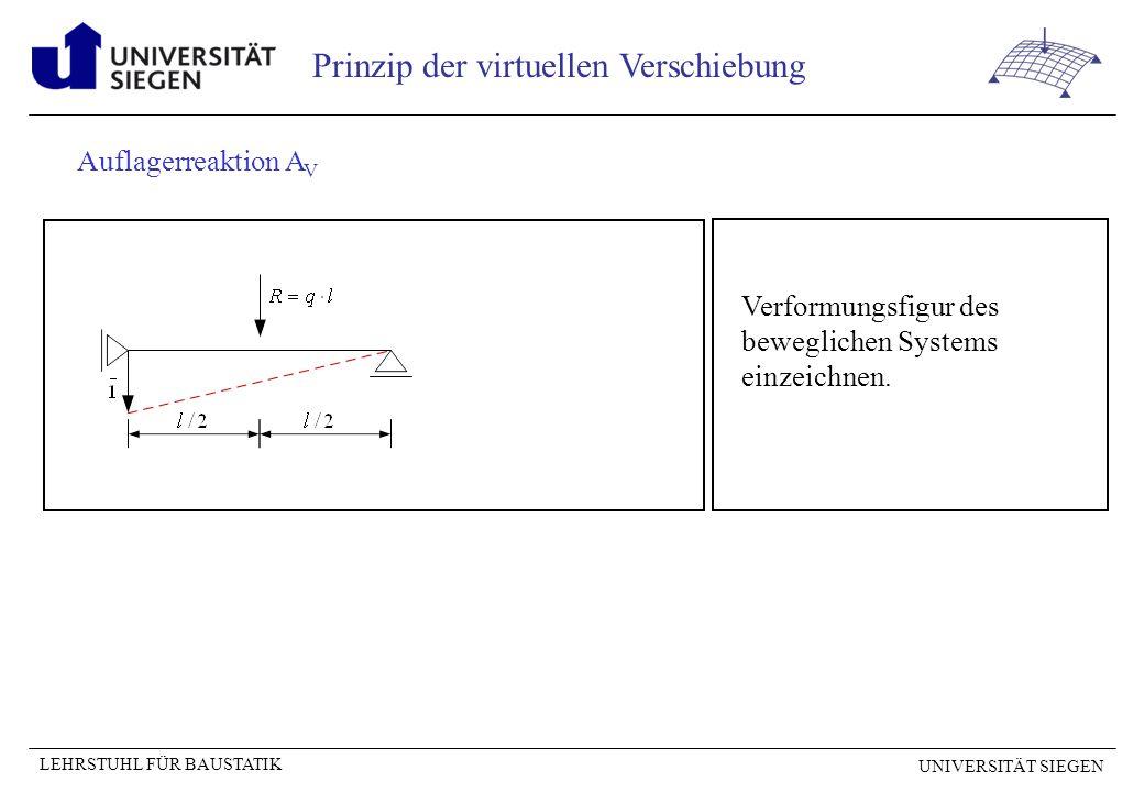 UNIVERSITÄT SIEGEN LEHRSTUHL FÜR BAUSTATIK Prinzip der virtuellen Verschiebung Verformungsfigur des beweglichen Systems einzeichnen Querkraft an der Stelle x = a
