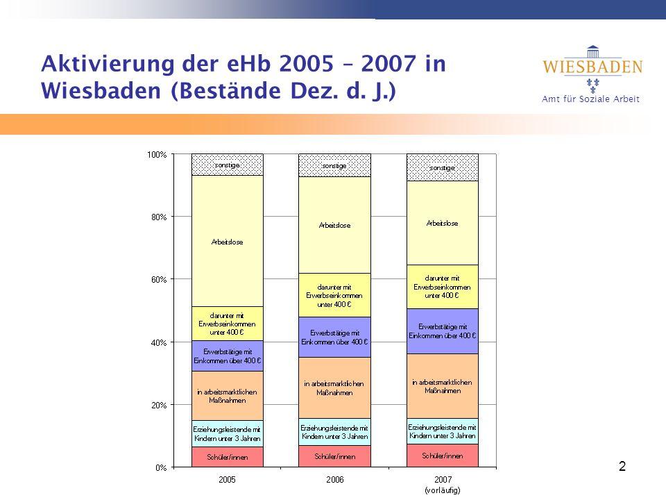 Amt für Soziale Arbeit 2 Aktivierung der eHb 2005 – 2007 in Wiesbaden (Bestände Dez. d. J.)