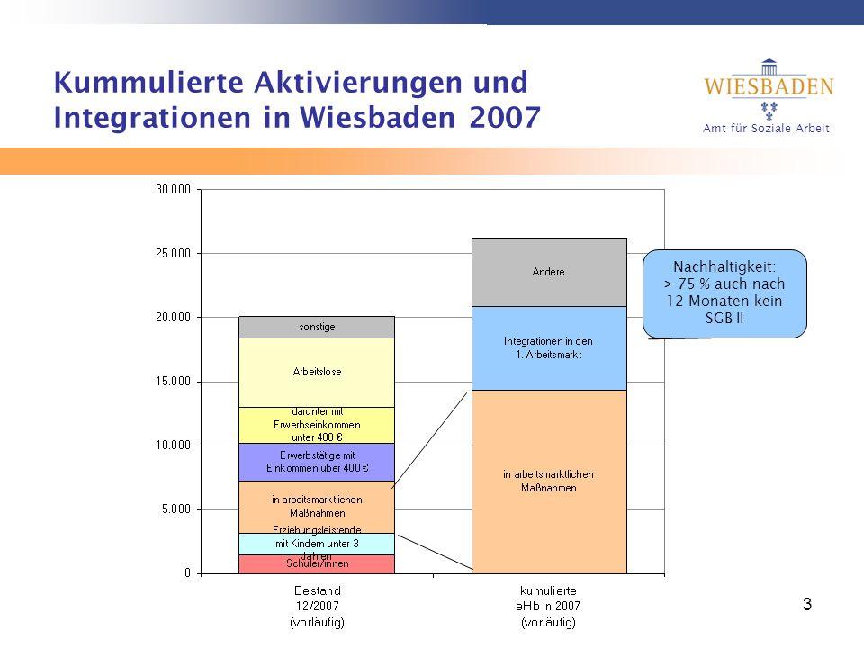 Amt für Soziale Arbeit 3 Kummulierte Aktivierungen und Integrationen in Wiesbaden 2007 Nachhaltigkeit: > 75 % auch nach 12 Monaten kein SGB II