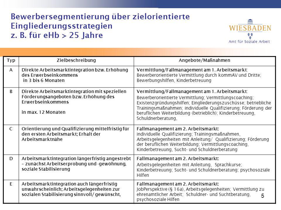 Amt für Soziale Arbeit 5 Bewerbersegmentierung über zielorientierte Eingliederungsstrategien z. B. für eHb > 25 Jahre TypZielbeschreibungAngebote/Maßn
