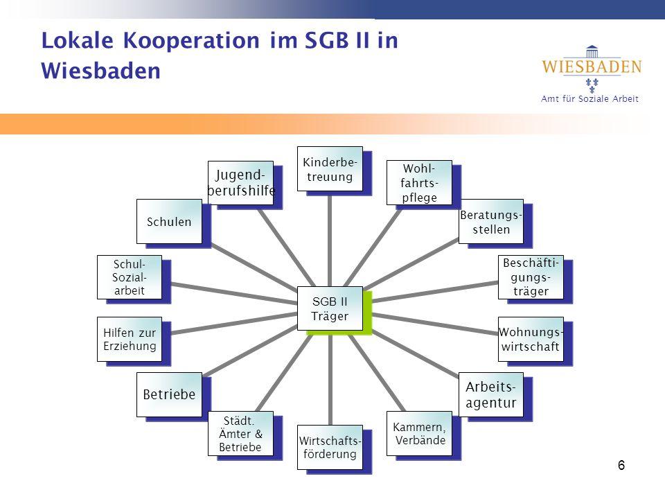 Amt für Soziale Arbeit 6 Lokale Kooperation im SGB II in Wiesbaden SGB II Träger Kinderbe- treuung Wohl- fahrts- pflege Beratungs- stellen Beschäfti-