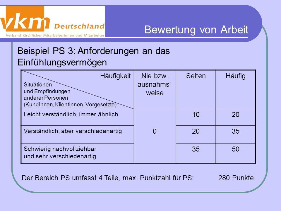 Bewertung von Arbeit Beispiel PS 3: Anforderungen an das Einfühlungsvermögen Häufigkeit Situationen und Empfindungen anderer Personen (KundInnen, Klie