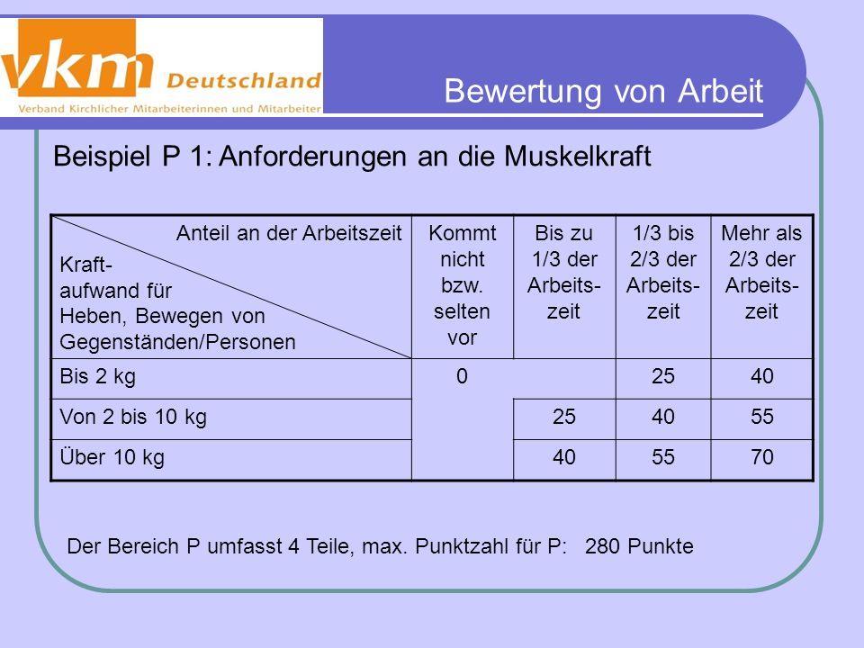 Bewertung von Arbeit Beispiel P 1: Anforderungen an die Muskelkraft Anteil an der Arbeitszeit Kraft- aufwand für Heben, Bewegen von Gegenständen/Perso