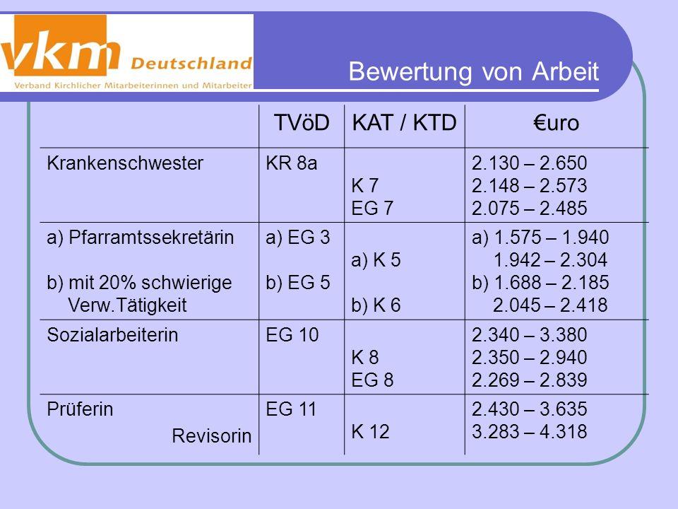 Bewertung von Arbeit TVöDKAT / KTDuro KrankenschwesterKR 8a K 7 EG 7 2.130 – 2.650 2.148 – 2.573 2.075 – 2.485 a) Pfarramtssekretärin b) mit 20% schwi