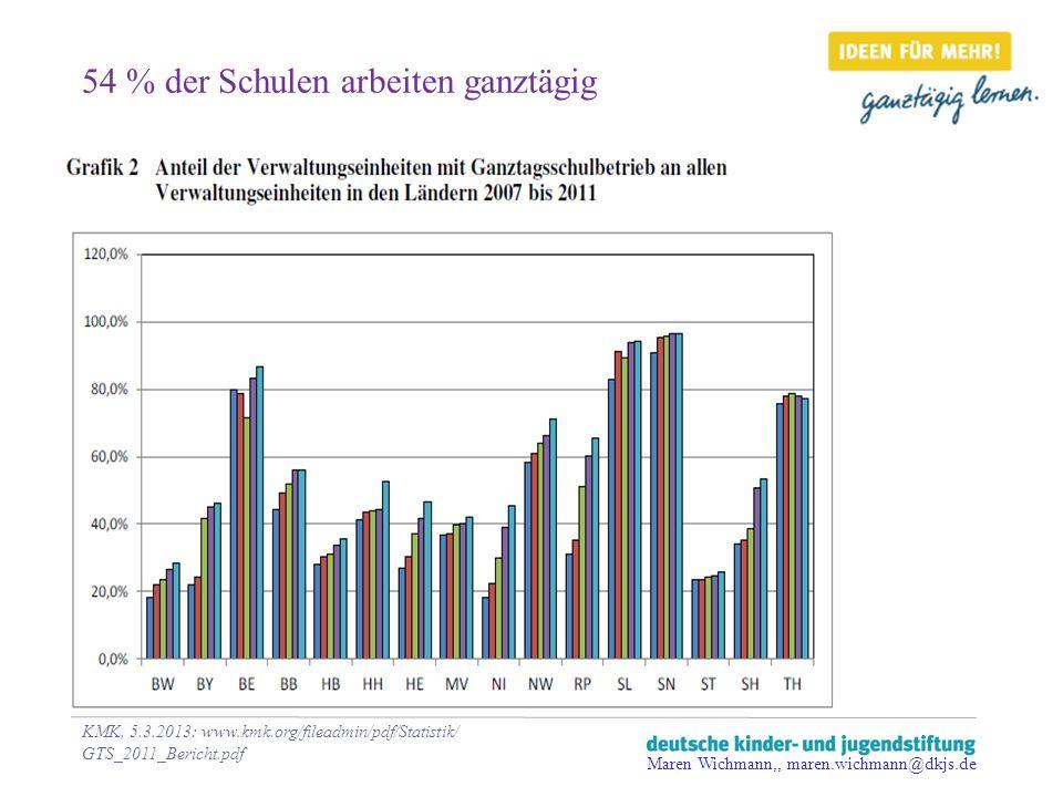 54 % der Schulen arbeiten ganztägig KMK, 5.3.2013: www.kmk.org/fileadmin/pdf/Statistik/ GTS_2011_Bericht.pdf Maren Wichmann,, maren.wichmann@dkjs.de