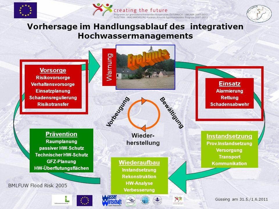 Güssing am 31.5./1.6.2011 Vorhersage im Handlungsablauf des integrativen Hochwassermanagements Wiederaufbau Instandsetzung Rekonstruktion HW-Analyse V