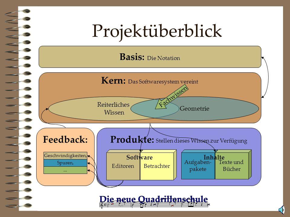 Die Ziele des Projekts Eine Notation zur Kürplanung entwickeln. Die mathematisch-geometrischen Grundlagen der Dressurkür und des Quadrillenreitens era