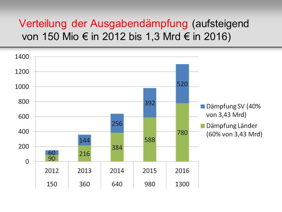 Verteilung der Ausgabendämpfung (aufsteigend von 150 Mio in 2012 bis 1,3 Mrd in 2016)
