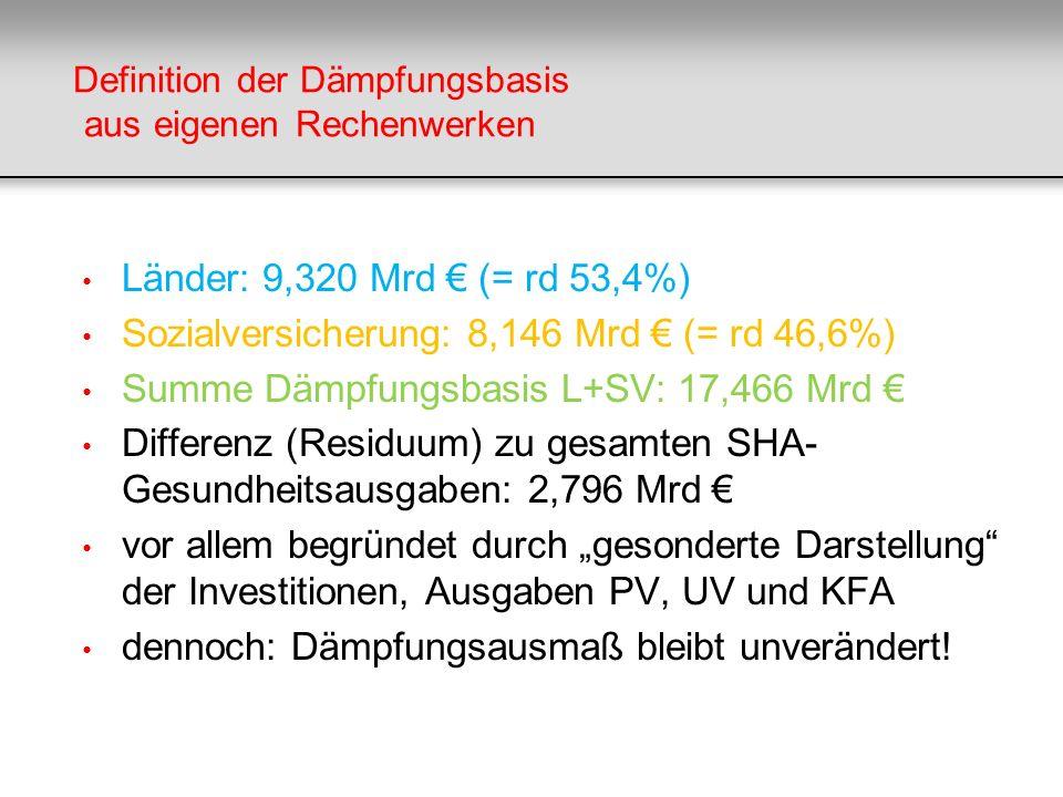 Definition der Dämpfungsbasis aus eigenen Rechenwerken Länder: 9,320 Mrd (= rd 53,4%) Sozialversicherung: 8,146 Mrd (= rd 46,6%) Summe Dämpfungsbasis