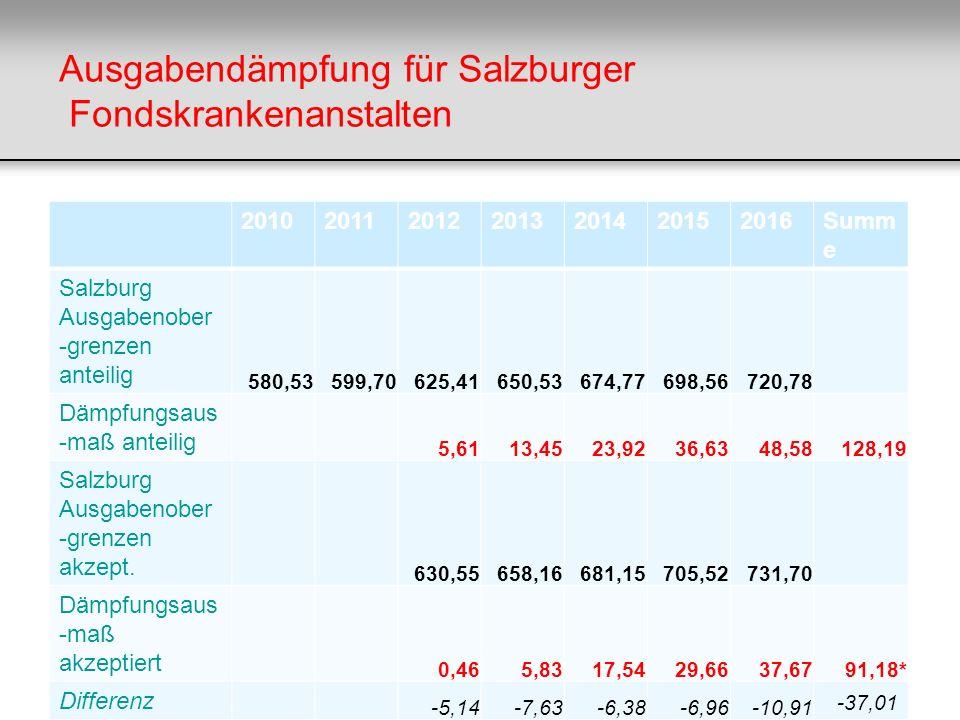 Ausgabendämpfung für Salzburger Fondskrankenanstalten 2010201120122013201420152016Summ e Salzburg Ausgabenober -grenzen anteilig 580,53599,70625,41650