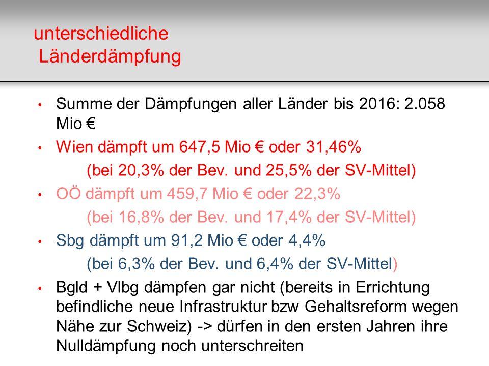unterschiedliche Länderdämpfung Summe der Dämpfungen aller Länder bis 2016: 2.058 Mio Wien dämpft um 647,5 Mio oder 31,46% (bei 20,3% der Bev. und 25,
