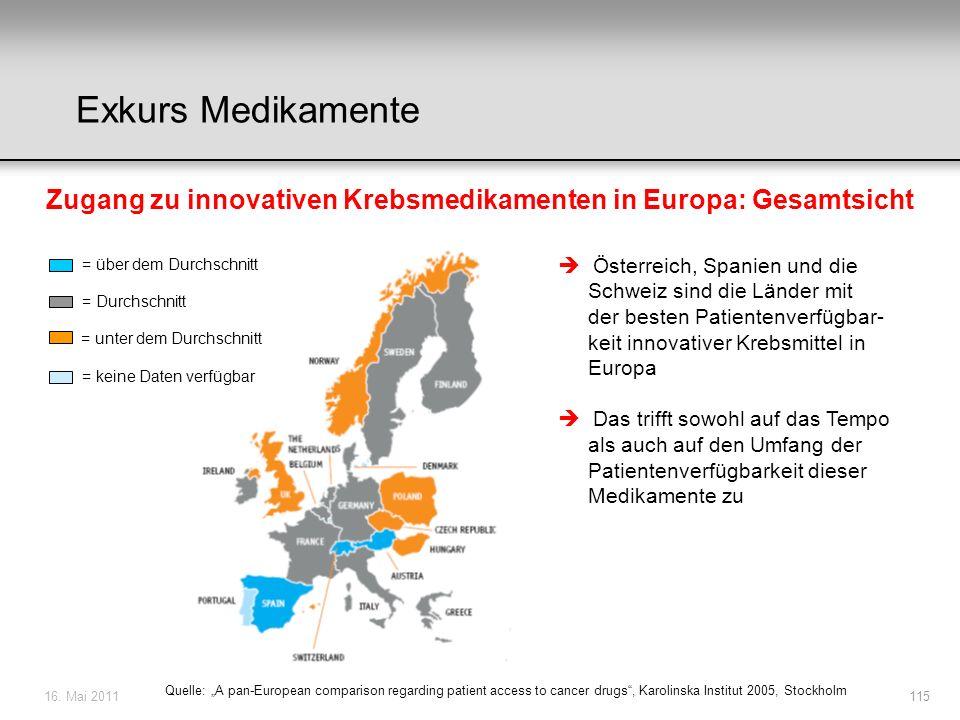 16. Mai 2011115 Zugang zu innovativen Krebsmedikamenten in Europa: Gesamtsicht = über dem Durchschnitt = Durchschnitt = unter dem Durchschnitt = keine