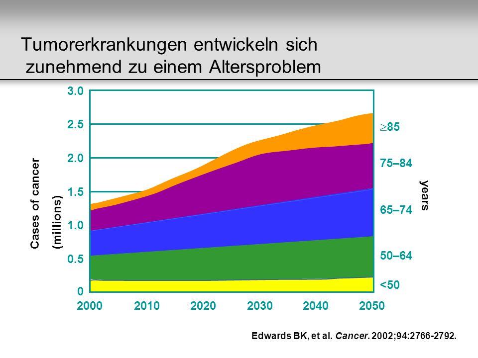 Tumorerkrankungen entwickeln sich zunehmend zu einem Altersproblem Edwards BK, et al. Cancer. 2002;94:2766-2792. 3.0 2.5 2.0 1.5 1.0 0.5 0 Age (years)