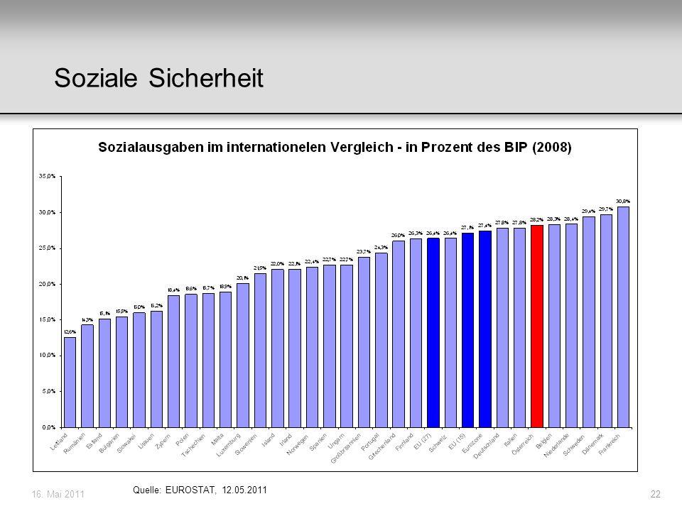 16. Mai 201122 Soziale Sicherheit Quelle: EUROSTAT, 12.05.2011