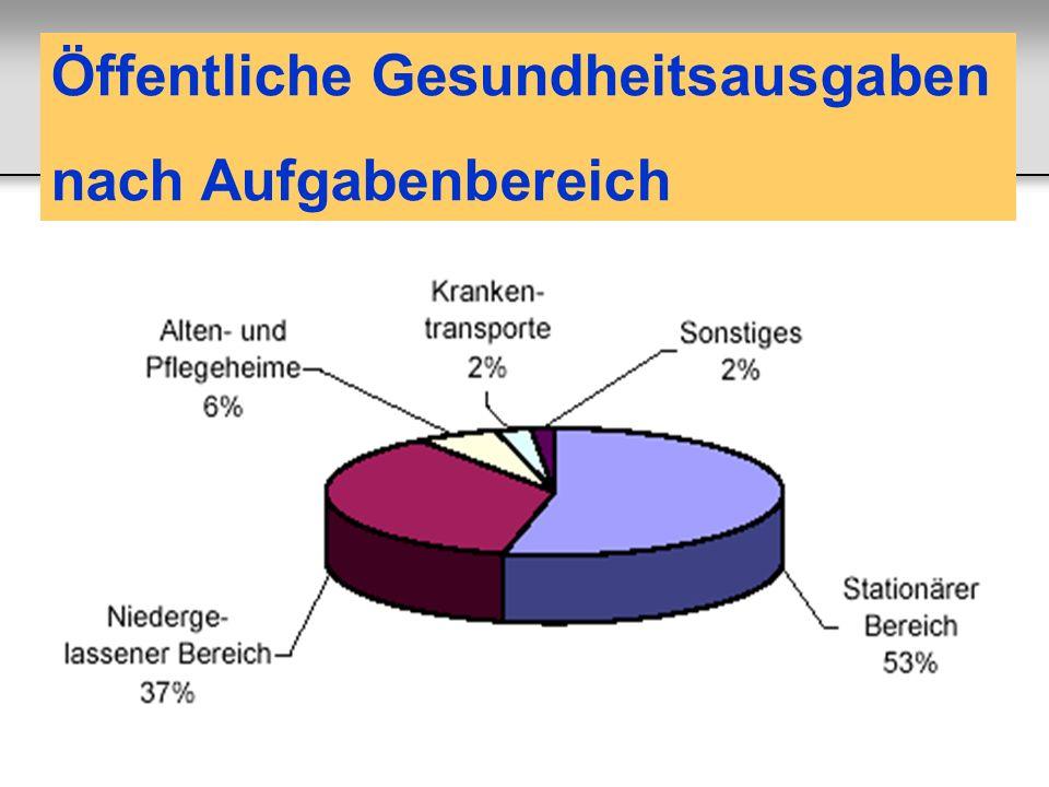 Öffentliche Gesundheitsausgaben nach Aufgabenbereich Pichler E und Walter E, IWI 2002