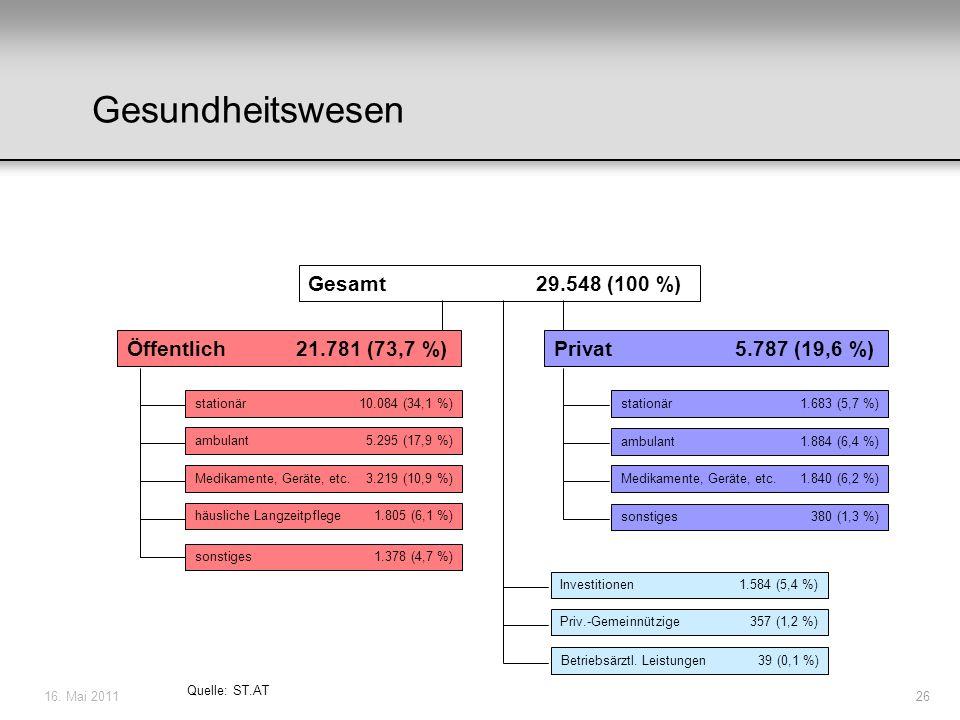 16. Mai 201126 Gesundheitswesen Gesamt 29.548 (100 %) Öffentlich 21.781 (73,7 %) Quelle: ST.AT Privat 5.787 (19,6 %) stationär 10.084 (34,1 %) ambulan