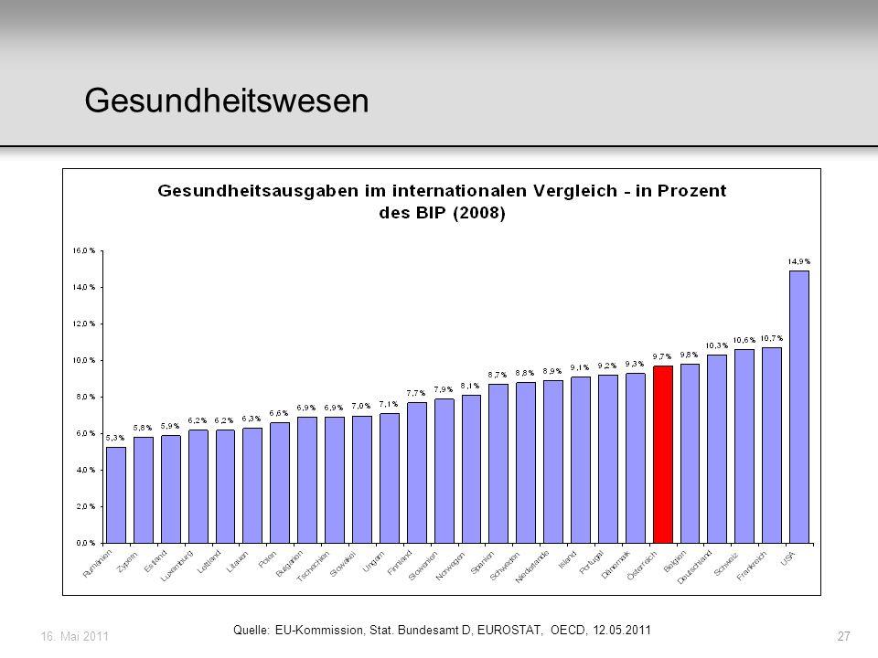 16. Mai 201127 Quelle: EU-Kommission, Stat. Bundesamt D, EUROSTAT, OECD, 12.05.2011 Gesundheitswesen