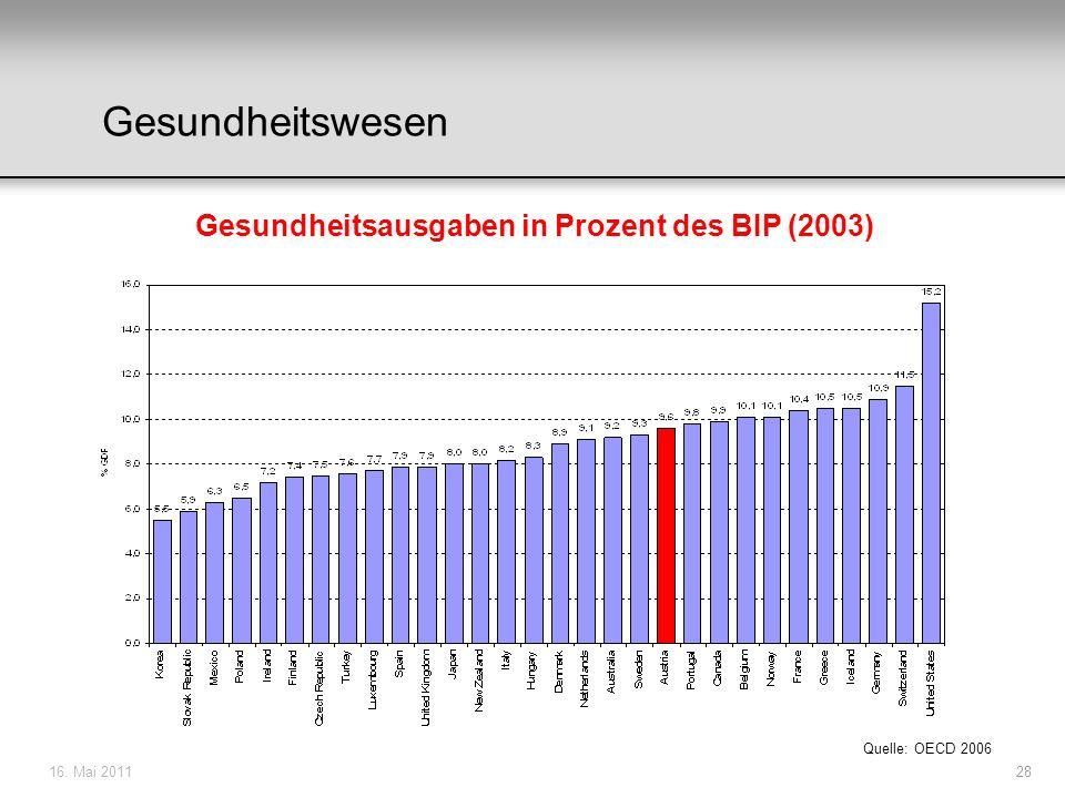 16. Mai 201128 Gesundheitsausgaben in Prozent des BIP (2003) Quelle: OECD 2006 Gesundheitswesen