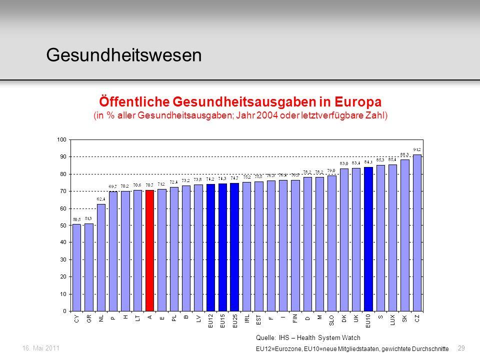 16. Mai 201129 EU12=Eurozone, EU10=neue Mitgliedstaaten, gewichtete Durchschnitte Quelle: IHS – Health System Watch Öffentliche Gesundheitsausgaben in