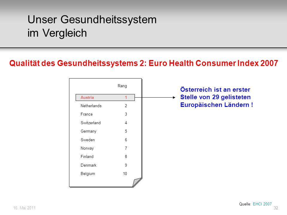 16. Mai 201132 Unser Gesundheitssystem im Vergleich Qualität des Gesundheitssystems 2: Euro Health Consumer Index 2007 Quelle: EHCI 2007 Rang Austria1