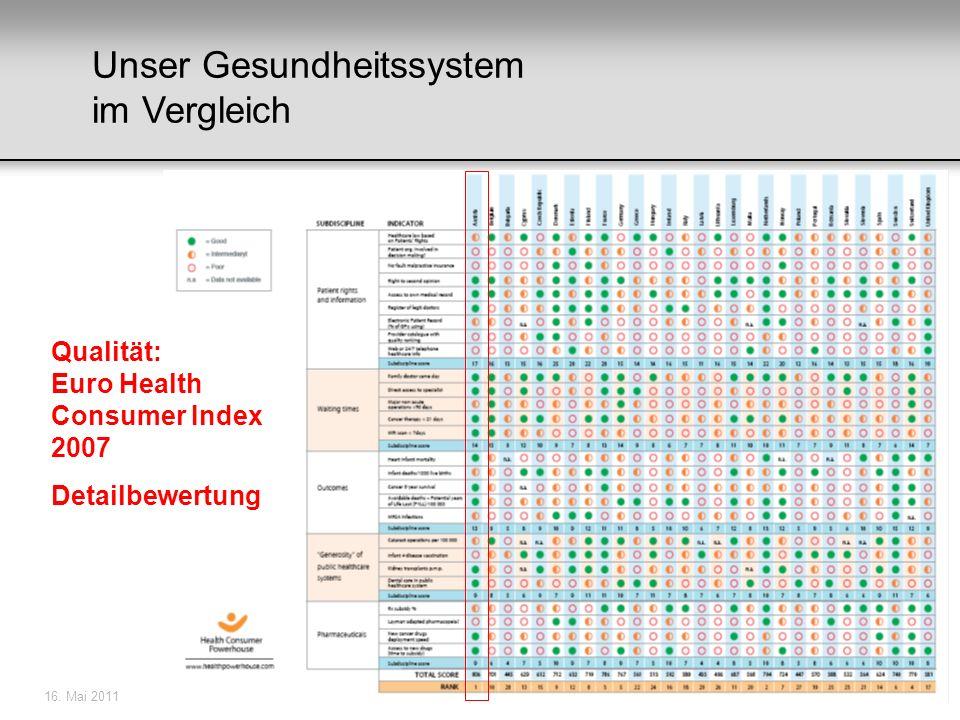 16. Mai 201133 Qualität: Euro Health Consumer Index 2007 Detailbewertung Unser Gesundheitssystem im Vergleich