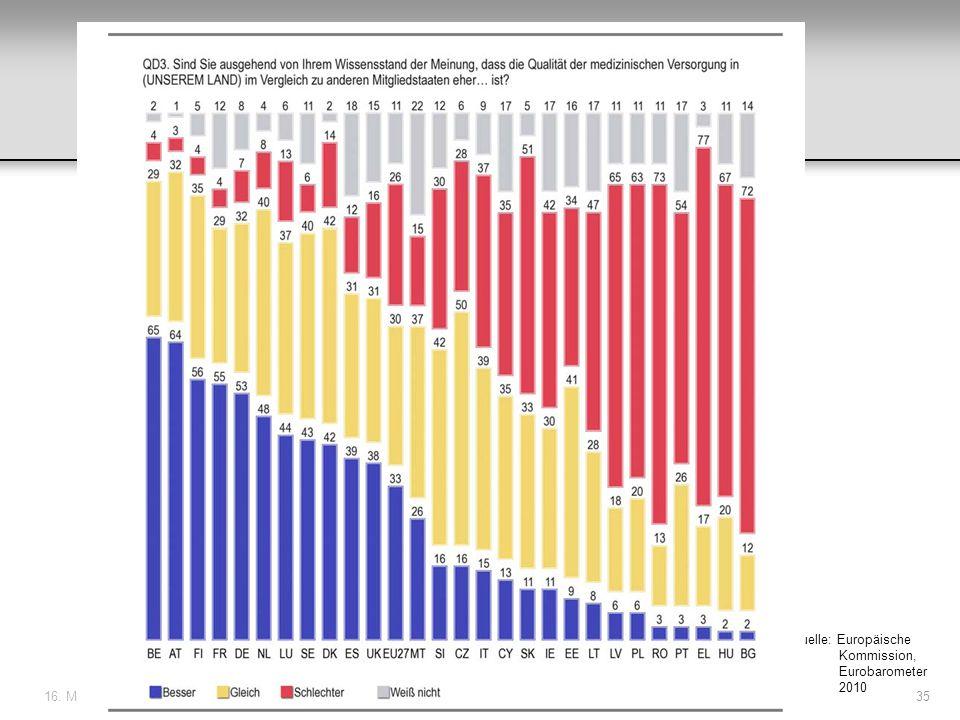 16. Mai 201135 Quelle: Europäische Kommission, Eurobarometer 2010