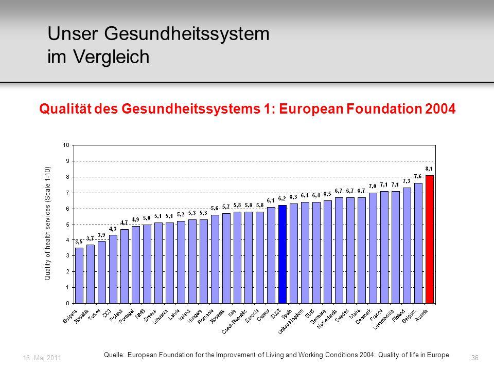16. Mai 201136 Unser Gesundheitssystem im Vergleich Qualität des Gesundheitssystems 1: European Foundation 2004 Quelle: European Foundation for the Im