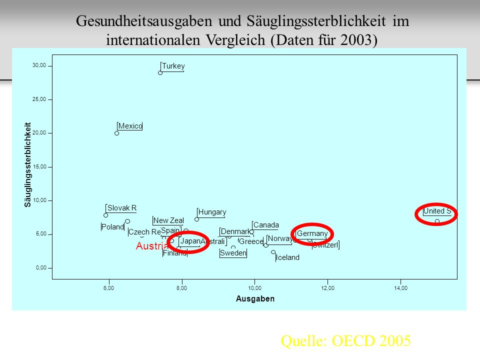 Gesundheitsausgaben und Säuglingssterblichkeit im internationalen Vergleich (Daten für 2003) Quelle: OECD 2005