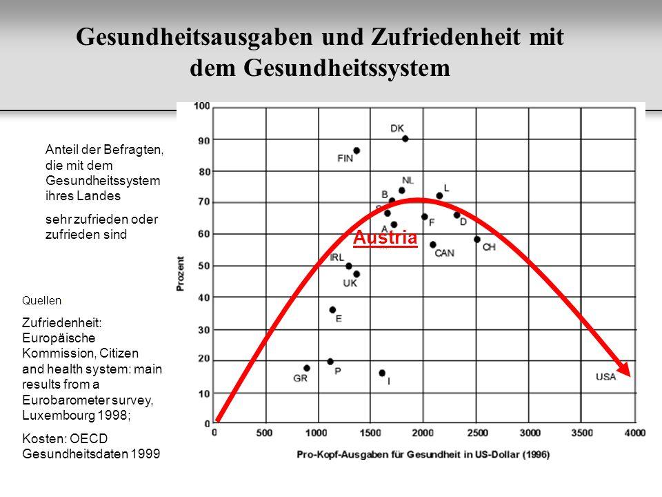 Quellen: Zufriedenheit: Europäische Kommission, Citizen and health system: main results from a Eurobarometer survey, Luxembourg 1998; Kosten: OECD Ges
