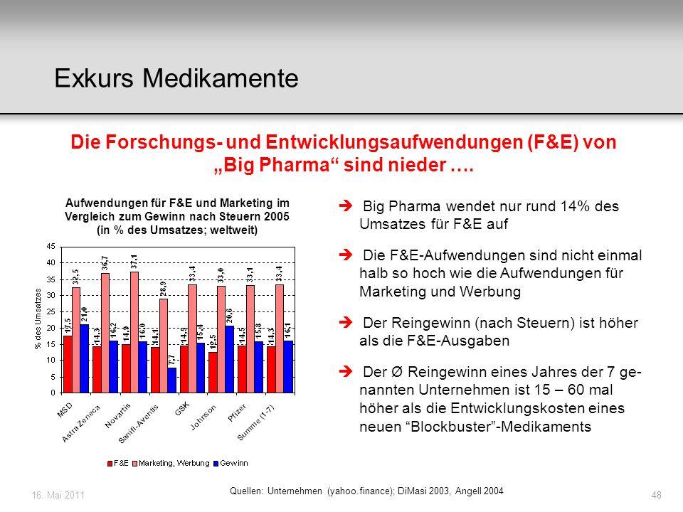 16. Mai 201148 Die Forschungs- und Entwicklungsaufwendungen (F&E) von Big Pharma sind nieder …. Aufwendungen für F&E und Marketing im Vergleich zum Ge
