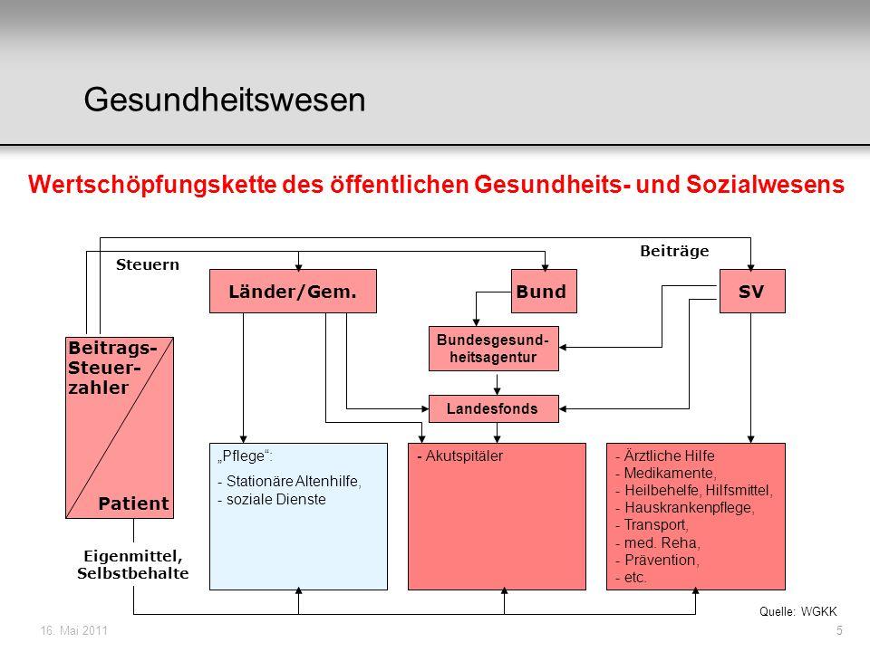5 Beitrags- Steuer- zahler Patient BundSVLänder/Gem. Wertschöpfungskette des öffentlichen Gesundheits- und Sozialwesens Steuern Beiträge Quelle: WGKK