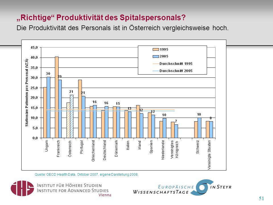 51 Richtige Produktivität des Spitalspersonals? Die Produktivität des Personals ist in Österreich vergleichsweise hoch. Quelle: OECD Health Data, Okto