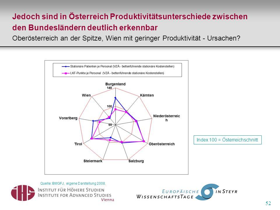 52 Jedoch sind in Österreich Produktivitätsunterschiede zwischen den Bundesländern deutlich erkennbar Oberösterreich an der Spitze, Wien mit geringer