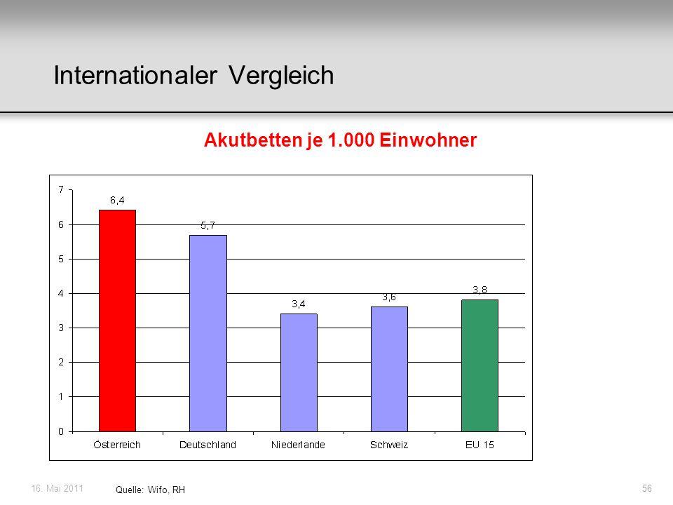 16. Mai 201156 Quelle: Wifo, RH Internationaler Vergleich Akutbetten je 1.000 Einwohner