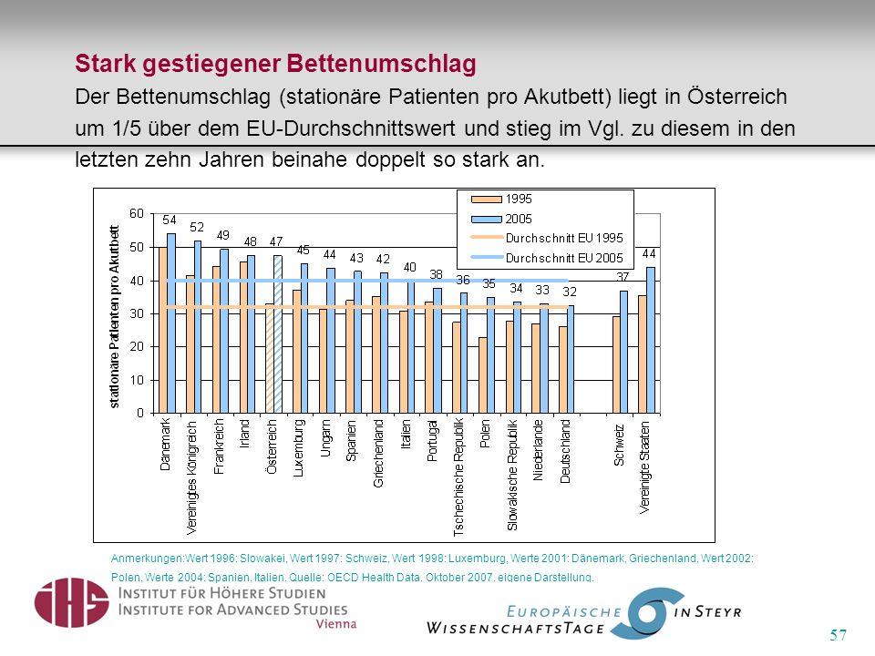 57 Stark gestiegener Bettenumschlag Der Bettenumschlag (stationäre Patienten pro Akutbett) liegt in Österreich um 1/5 über dem EU-Durchschnittswert un