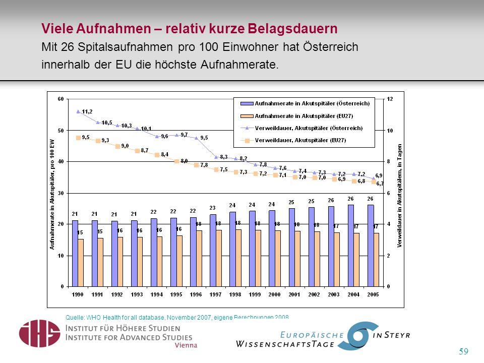 59 Viele Aufnahmen – relativ kurze Belagsdauern Mit 26 Spitalsaufnahmen pro 100 Einwohner hat Österreich innerhalb der EU die höchste Aufnahmerate. Qu