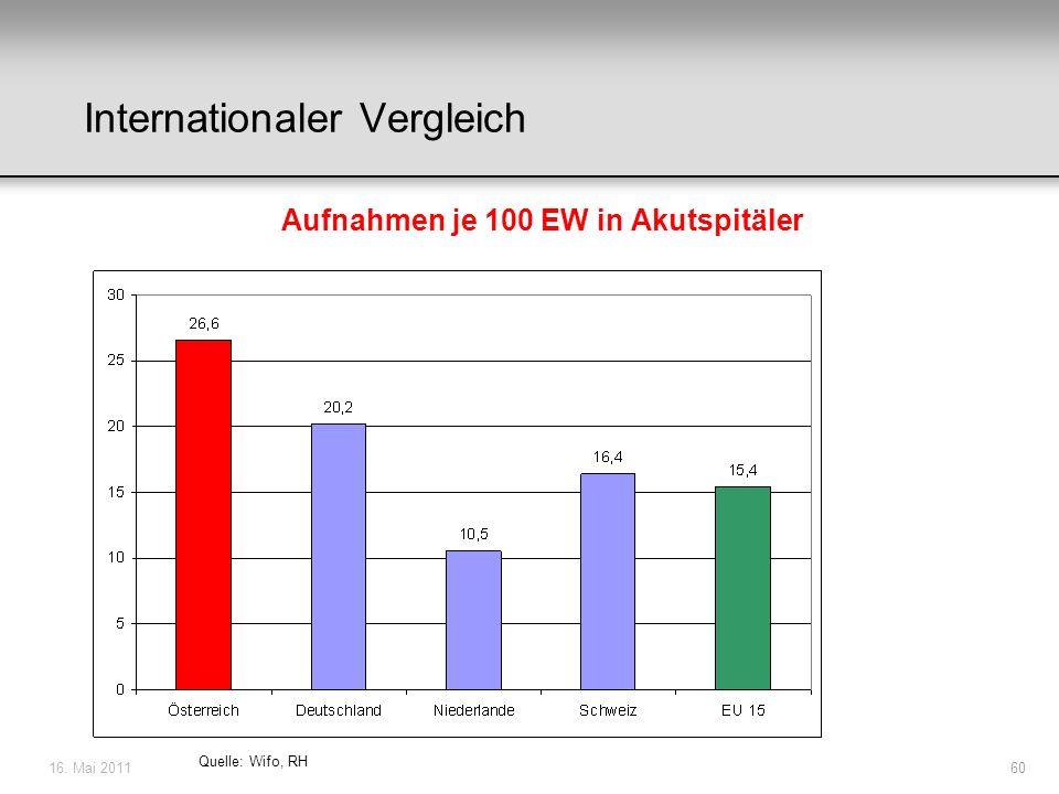 16. Mai 201160 Quelle: Wifo, RH Internationaler Vergleich Aufnahmen je 100 EW in Akutspitäler