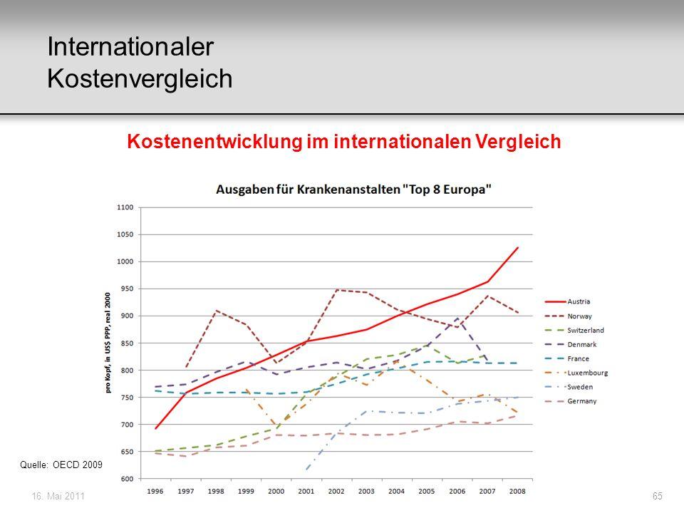 16. Mai 201165 Kostenentwicklung im internationalen Vergleich Internationaler Kostenvergleich Quelle: OECD 2009