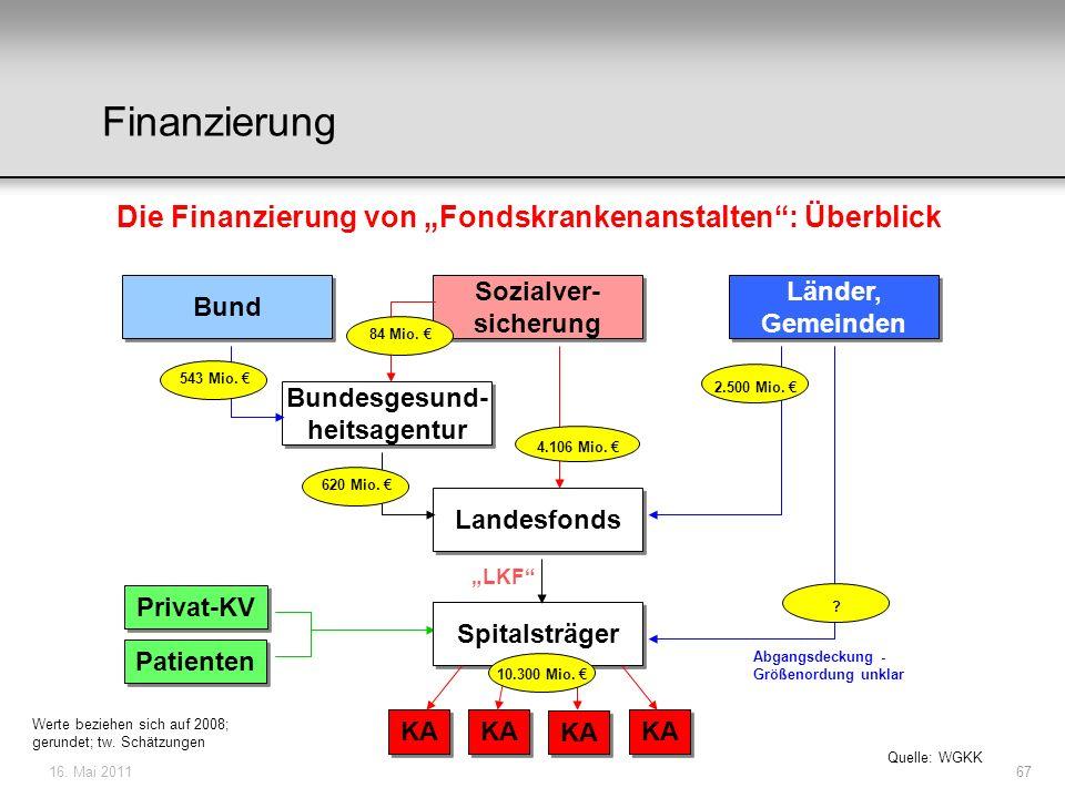 16. Mai 201167 Bund Sozialver- sicherung Bundesgesund- heitsagentur Länder, Gemeinden Landesfonds Privat-KV Patienten Spitalsträger KA 4.106 Mio. 84 M